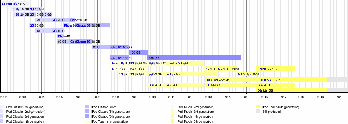 Ipod Classic Wikipedia