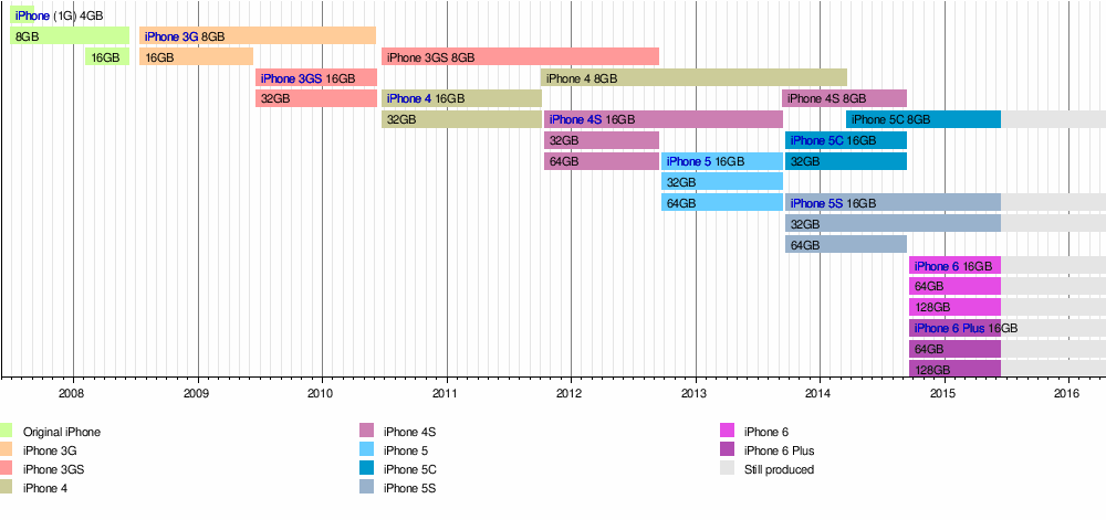 Template Timeline Of Iphone Models Wikipedia The Free