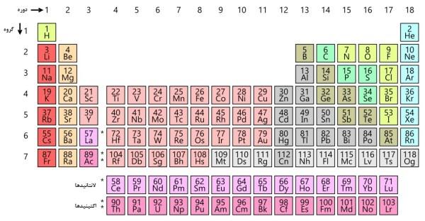 جدول تناوبی - ویکیپدیا، دانشنامهٔ آزاد