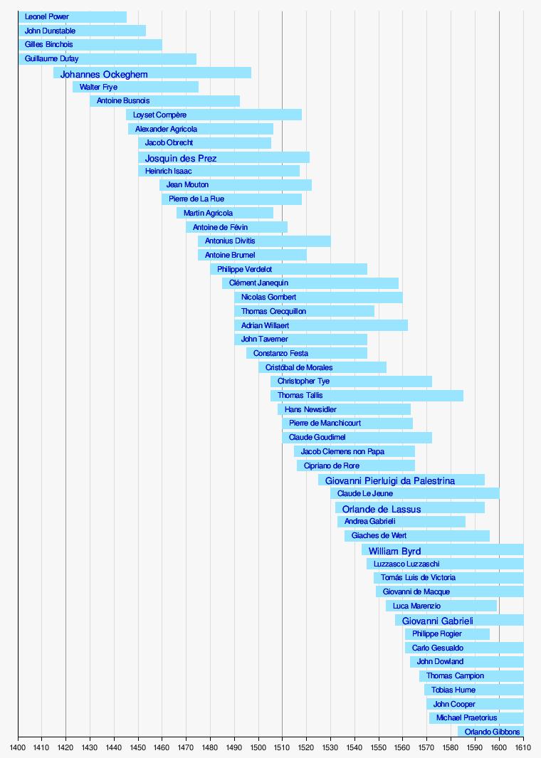 liste de compositeurs de musique de la