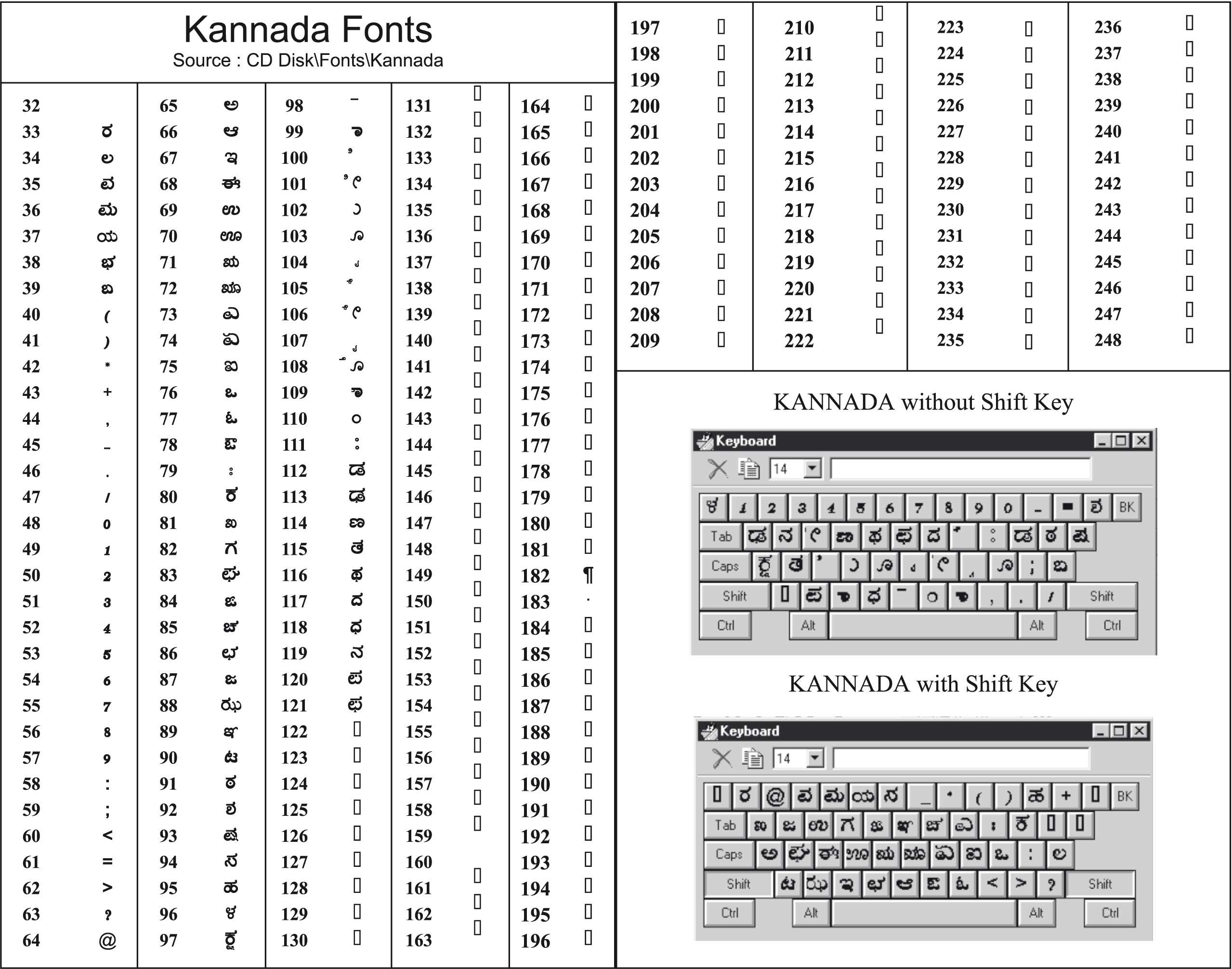 Keyboard Layout Worksheet