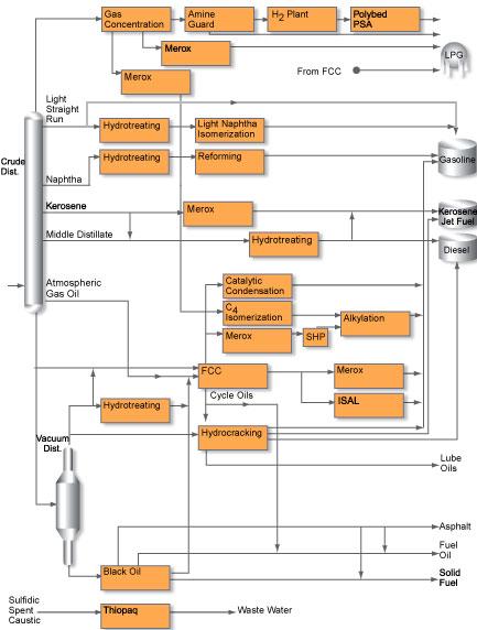 Gambar ini memperlihatkan diagram dari proses-proses yang umum berlangsung di dalam kilang minyak. Sumber: UOP
