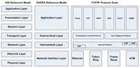 Arsitektur TCP/IP diperbandingkan dengan DARPA Reference Model dan OSI Reference Model