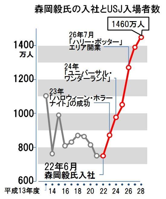 https://i1.wp.com/upload.wikimedia.org/wikipedia/ja/thumb/d/de/USJVjikaihukunokiseki.jpg/550px-USJVjikaihukunokiseki.jpg?w=728&ssl=1