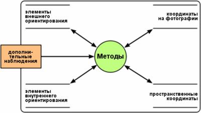 Фотограмметрия — Википедия