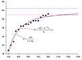 Апроксимація даних з видового накопичення іхтіофауни о. Зміїний