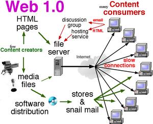 Web 2.0 - Wikiversity