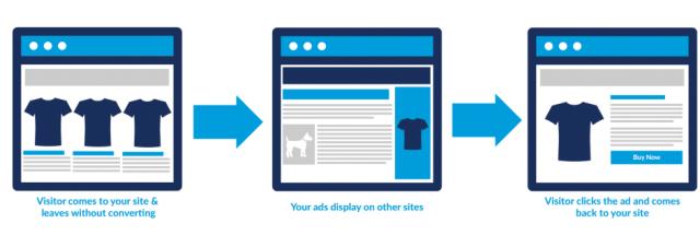 Re-Targeting Ads