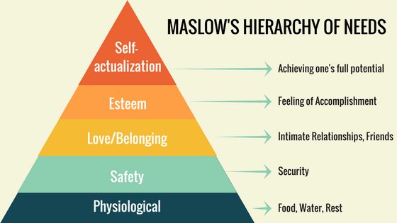 Výsledek obrázku pro maslow pyramid