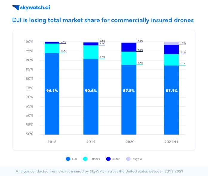 Bar graph describing how a major drone company, dji, is losing market sharek