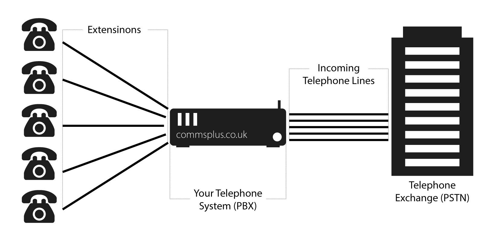 What Is A Pbx And How Does It Work