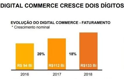 Dados do crescimento do digital commerce