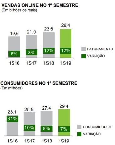 Dados das vendas online no 1° semestre