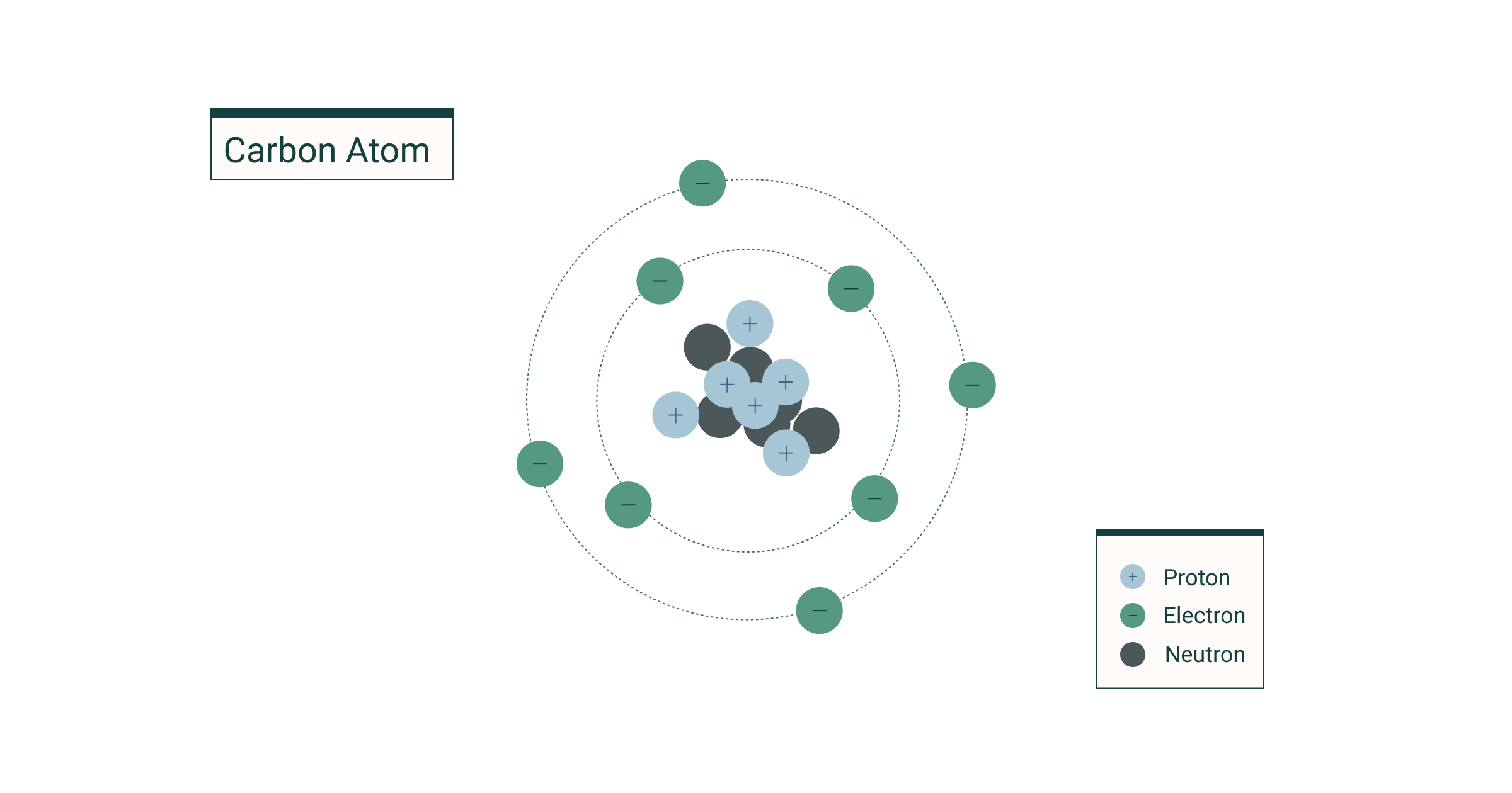 The Atomic Structure In The Periodic Table