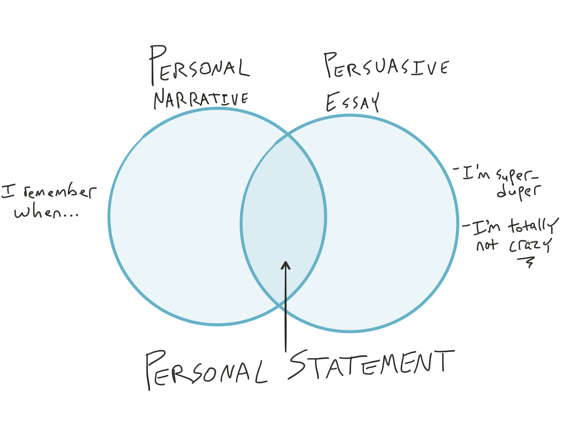 The What And Why Of Personal Statements