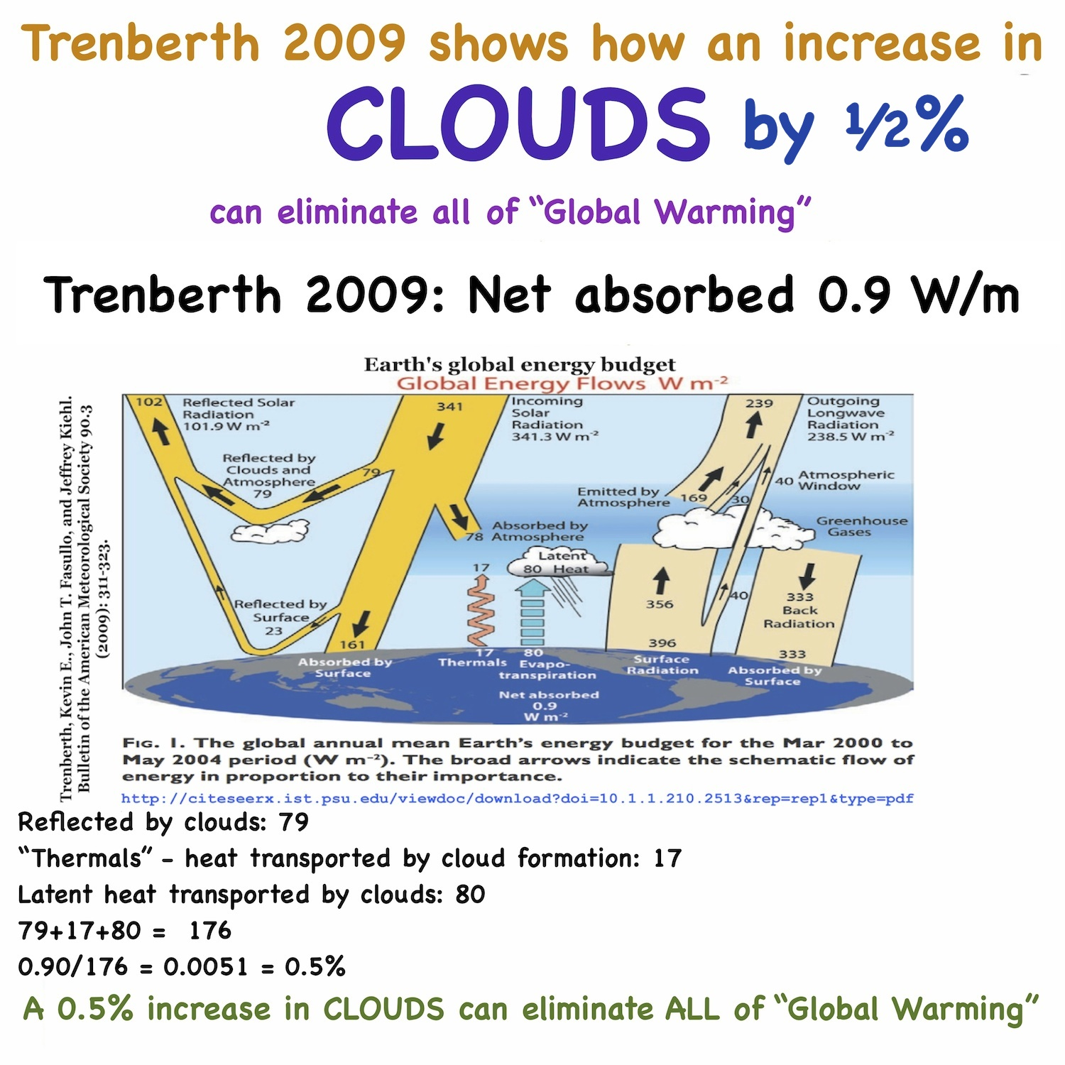 No Global Warming At All For 18 Years 9 Months A New