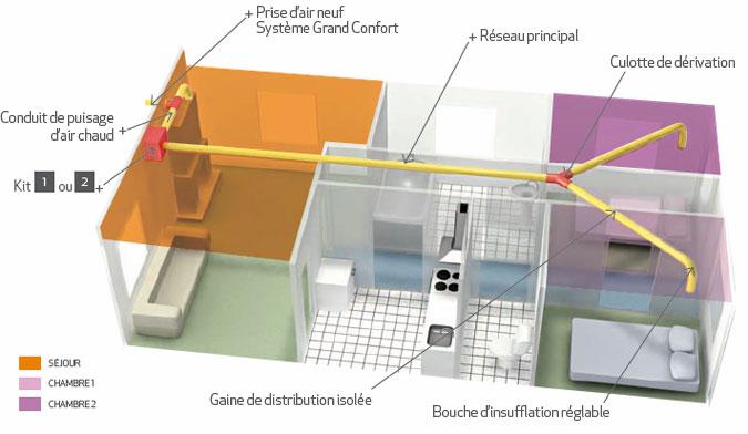 La Distribution Dair Chaud Partir Dun Foyer Ferm