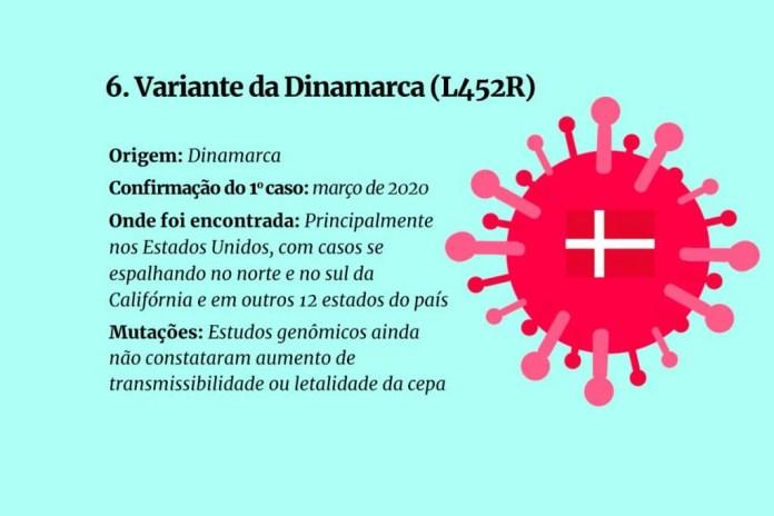 Galeria mutações coronavírus