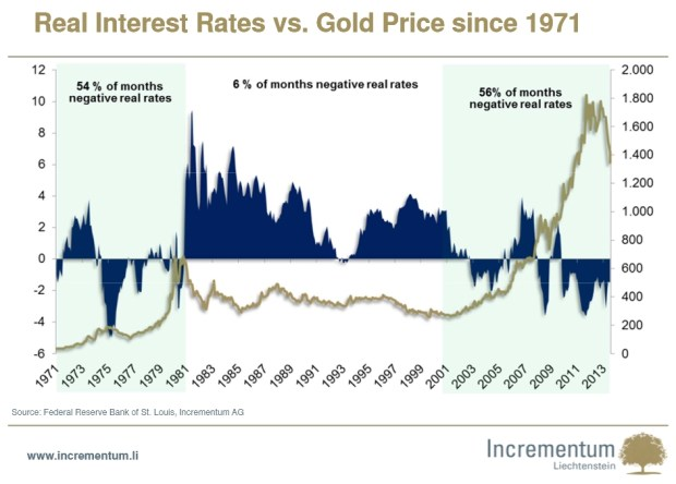 Real Interest Rates vs. Gold Price since 1971