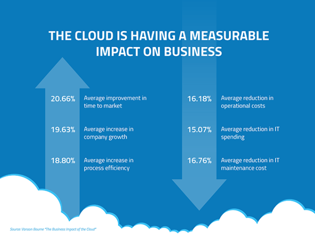 benefits of moving business to cloud