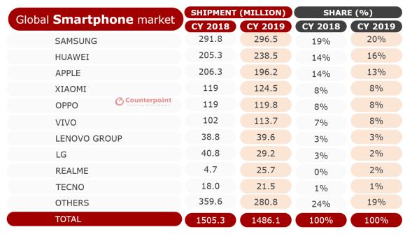 Älypuhelimien toimitusmäärät vuoden 2019 aikana.