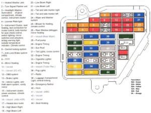 Fuse box Diagram for 99 AEB a4