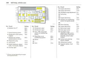 Vauxhall Zafira Tourer Fuse Box | Online Wiring Diagram