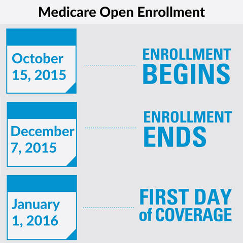 Medicare Annual Open Enrollment Period | TAPinto