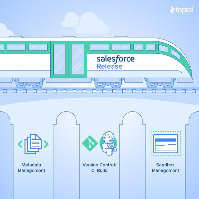 Elements of the Salesforce Release Train