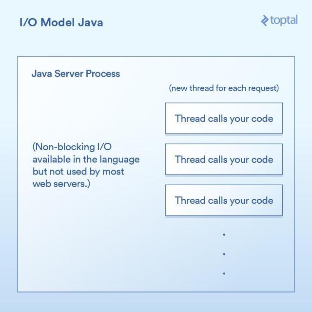Server-side I/O Performance: Node vs  PHP vs  Java vs  Go