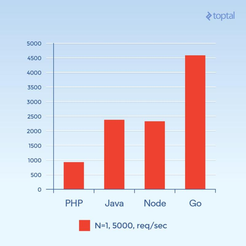 Total number of requests per second, N=1, 5000 req/sec