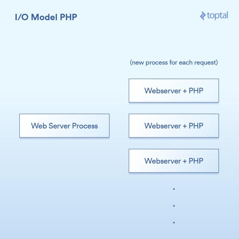 I/O Model PHP