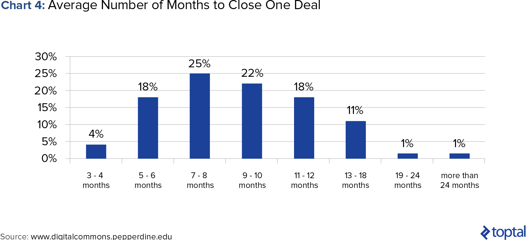 Chart 4: Average Number of Months to Close One Deal