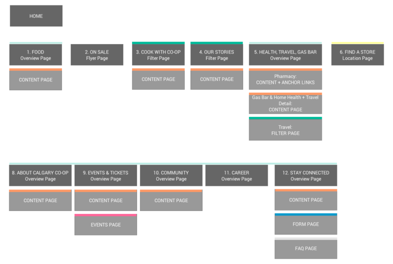 A color-coded sitemap