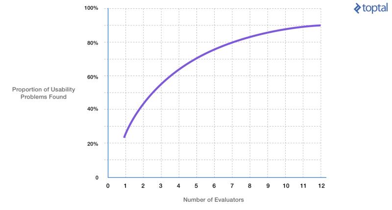 La proporción de problemas de usabilidad identificados cuando se utiliza un grupo de evaluadores heurísticos