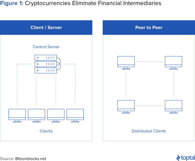 Figure 1: Cryptocurrencies Eliminate Financial Intermediaries