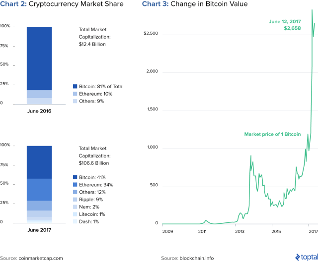 Chart 2: Cryptocurrency Market Share, and Chart 3: Change in Bitcoin Value
