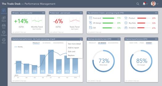 Contextual elements in a dashboard design