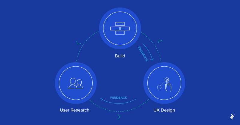 investigación del usuario y diseño de la experiencia del usuario