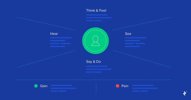 entendiendo a los usuarios a través de mapas de empatía