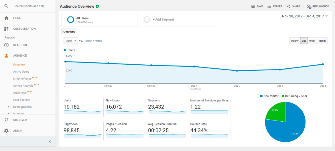 Google Analytics is the #1 website analytics tool.