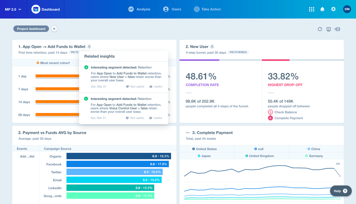 Mixpanel, a popular website analytics tool for user research and the UX design process