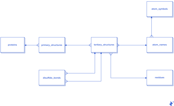 A more detailed model of a database schema that does not use secondary structures (3NF)