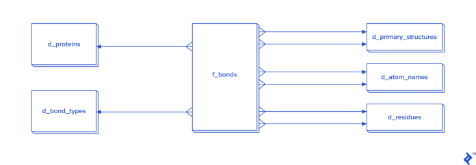The database layout using the star schema and dimensional modeling
