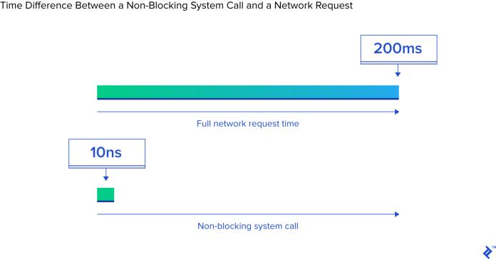Blocking vs. Non-blocking Syscalls