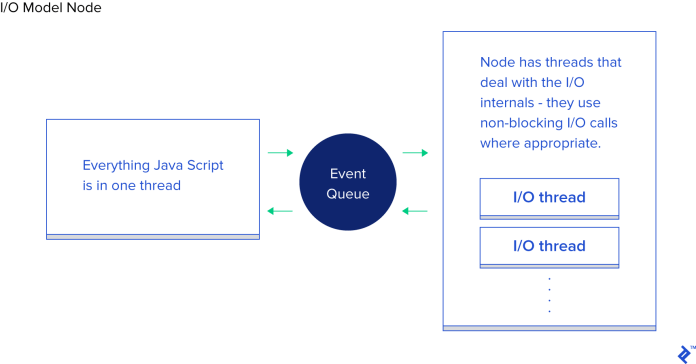 I/O Model Node.js
