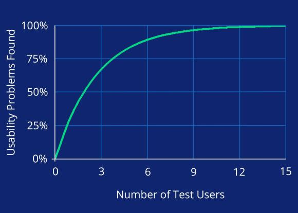 Usability testing doesn't require huge numbers of users