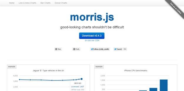 002 morrisjs 1 1 - Lista dos melhores plugins JavaScript para criar gráficos circulares
