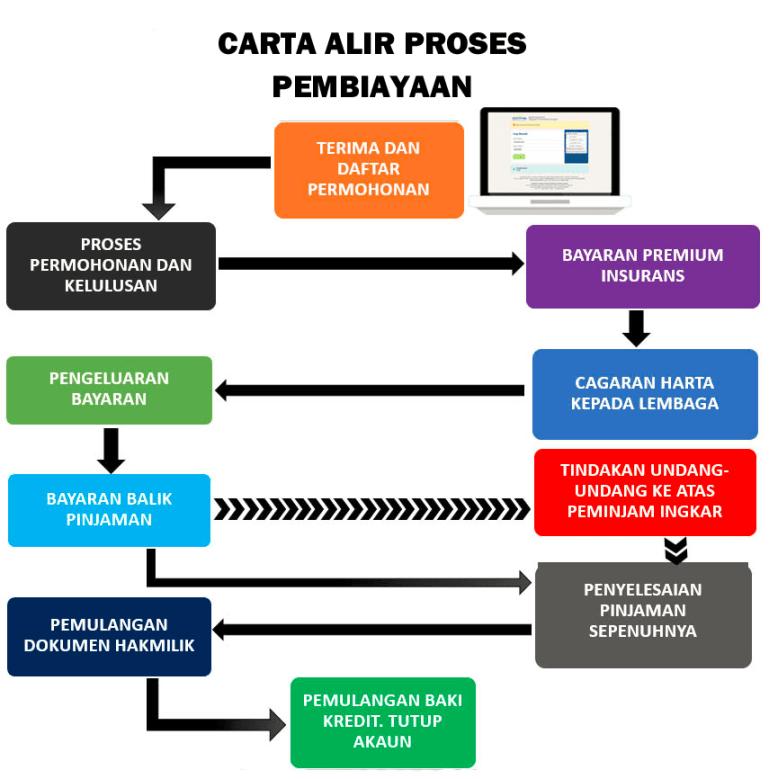 proses lppsa