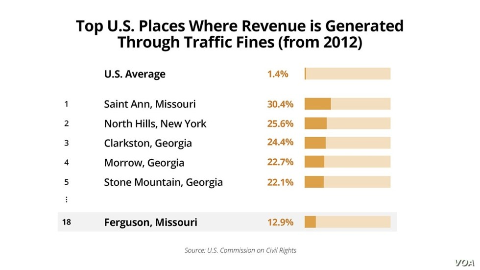 top places where revenue is generated through traffic fines